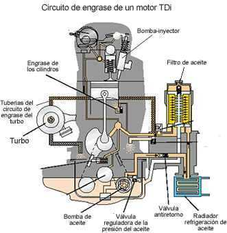 Recomendaciones de mantenimiento y cuidado para los turbocompresores