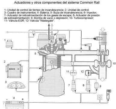 Control del sistema con EDC (Electronic Diesel Control)