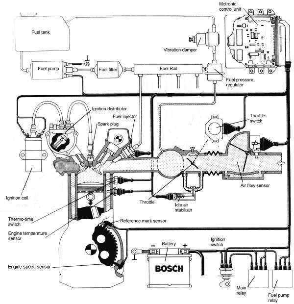 Distribuidor de encendido (encendido electronico integral)