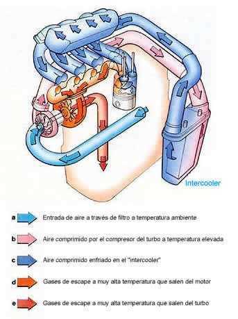 Temperatura de funcionamiento en un turbo
