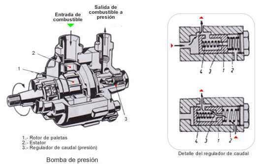 Componentes y accionamiento de bomba VE