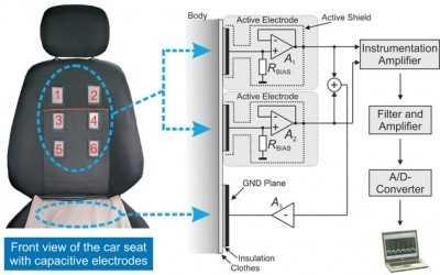 Ford desarrolla un nuevo asiento inteligente