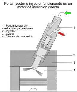 Portainyectores e inyectores
