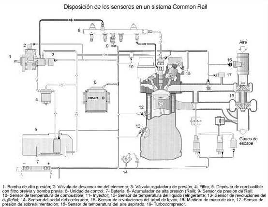 Unidad de control del sistema con EDC (Electronic Diesel Control)