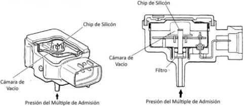 Sensor de presion absoluta map