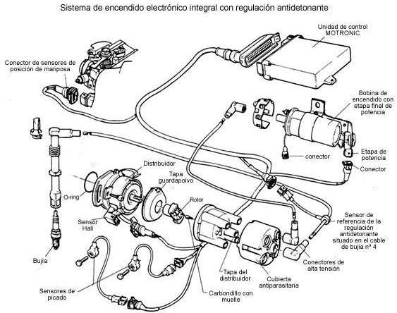 Unidad de control (encendido electronico integral EZ)