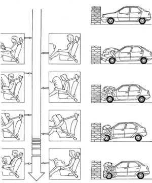 Funcionamiento del airbag